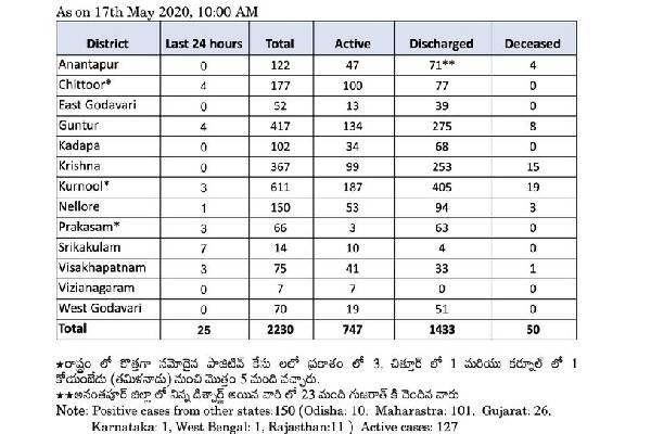 coronavirus May17 andhra pradesh update